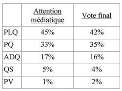 Québec solidaire à l'Assemblée nationale : une grande victoire sur les médias